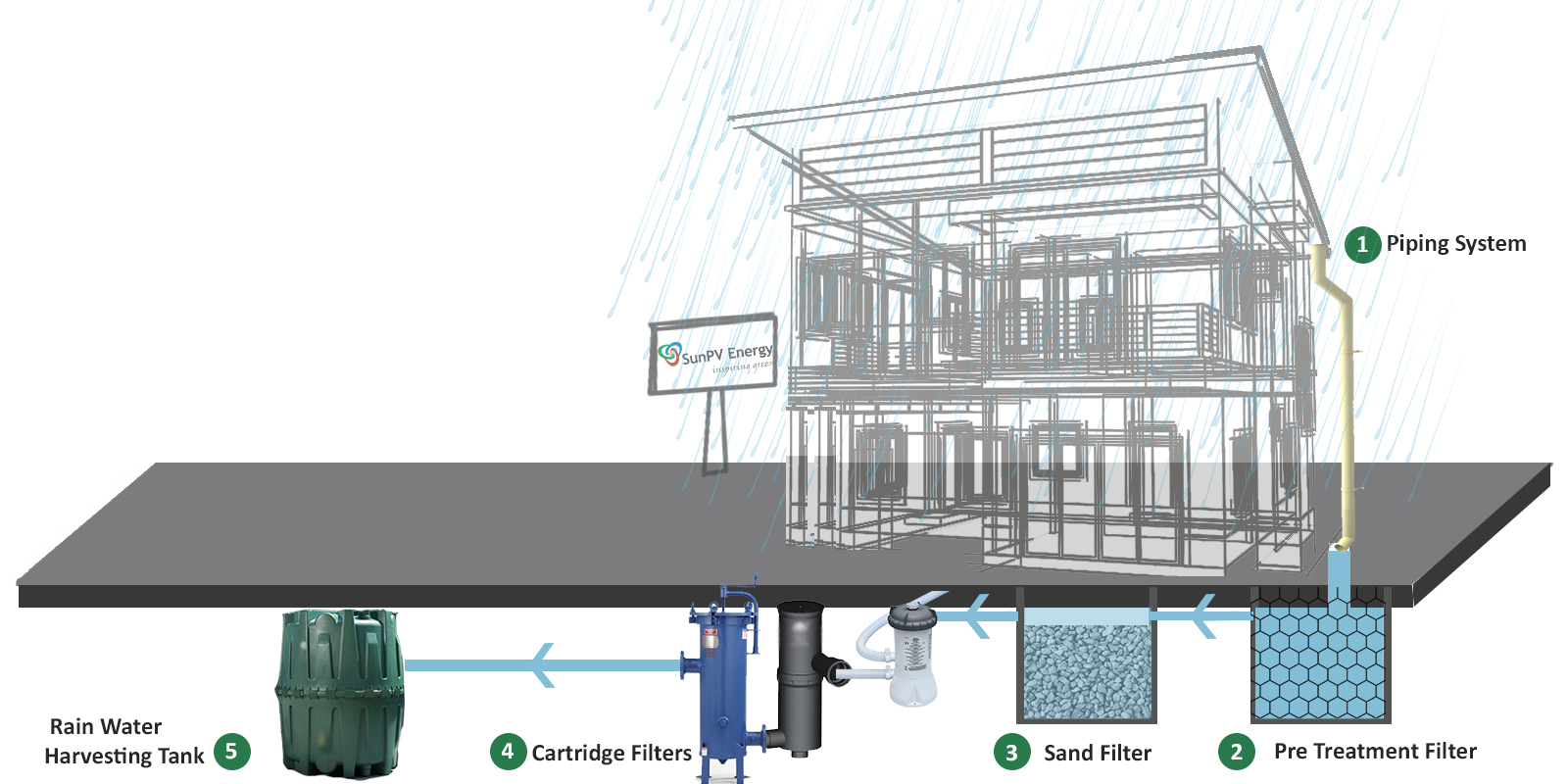rain water harvesting Rainwater harvesting (rwh) includes many components that work  in many  rwh systems the required water captured in the cistern will.